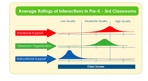 avg ratings of interactions in PreK 3rd classrooms